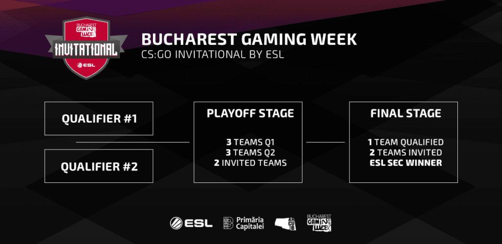 bucharest gaming week inv