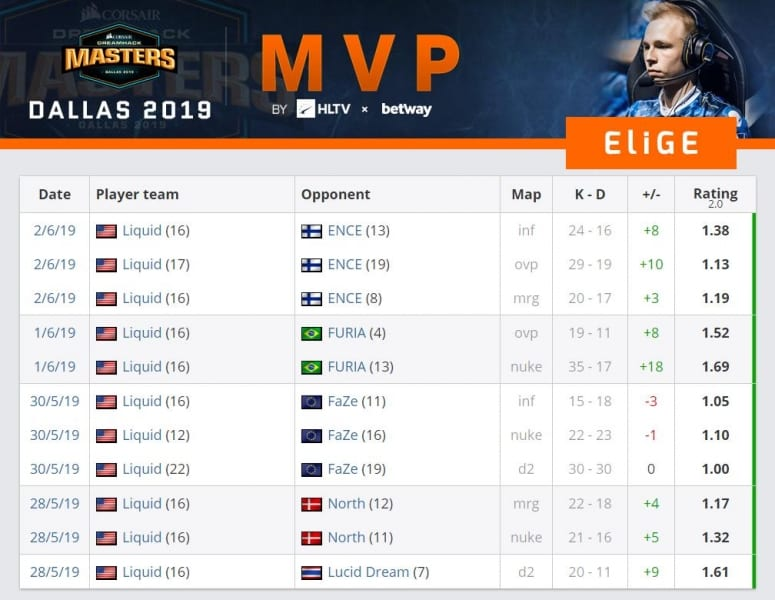 Elige DreamHack Masters Dallas