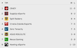 Esports Balkan League - Howling eSports