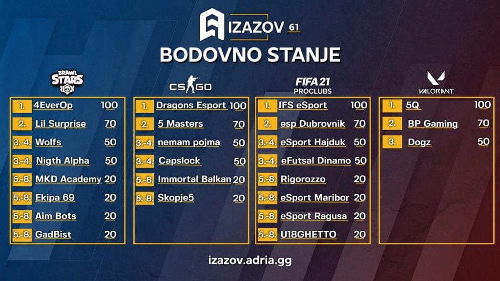 Esport Adria Izazov - Bodovi
