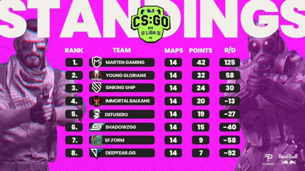 CS:GO BIH League S4 Liga