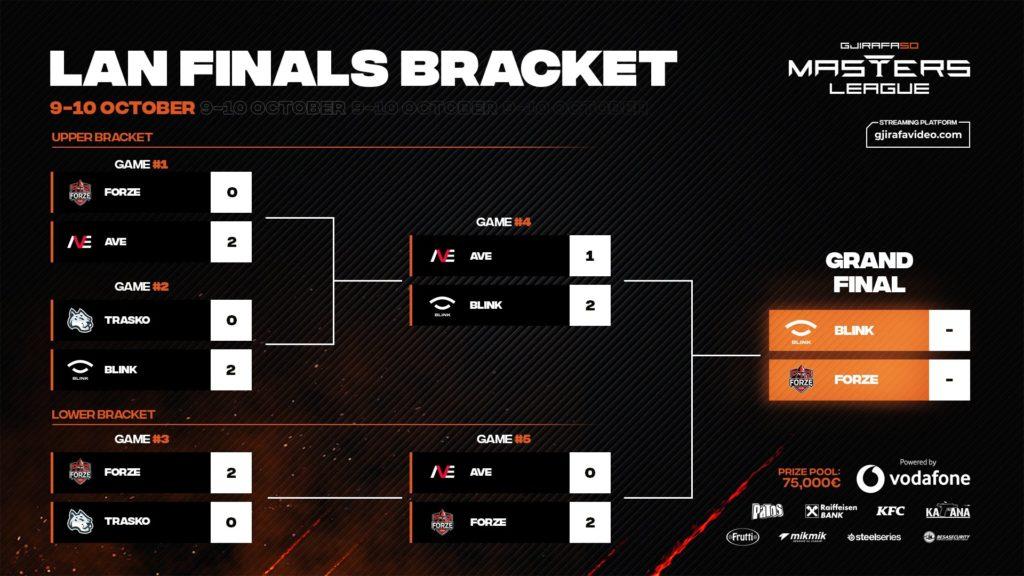 Gjirafa50 Masters League S2 LAN ždrijeb